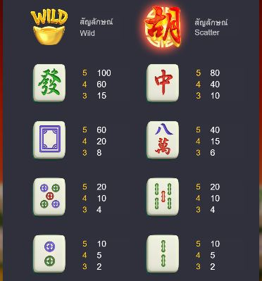 อัตราการจ่ายเงินรางวัลของสัญลักษณ์ Mahjong Ways