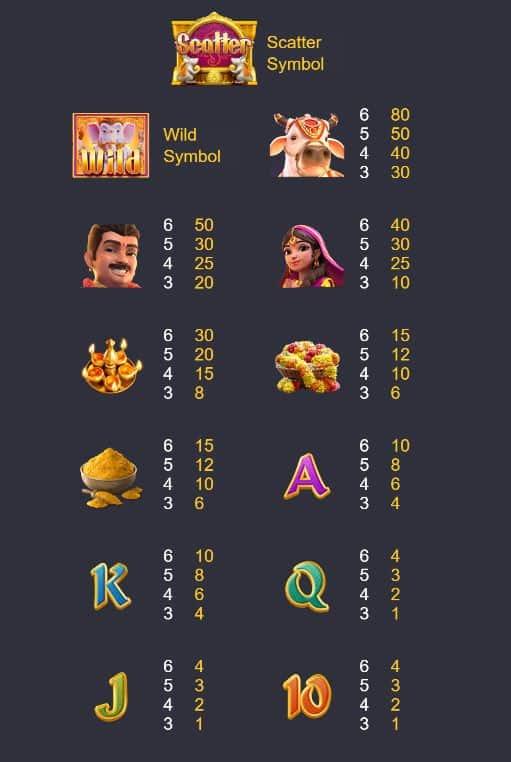 symbols-Ganesha Fortune